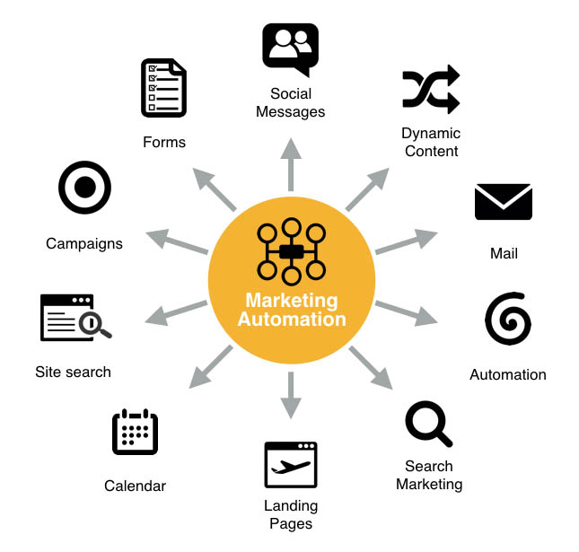 marketing automation uses
