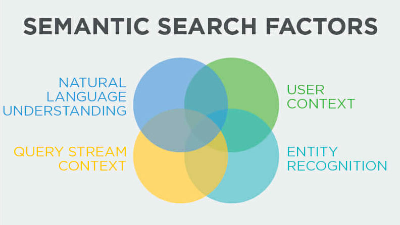 semantic-search-factors
