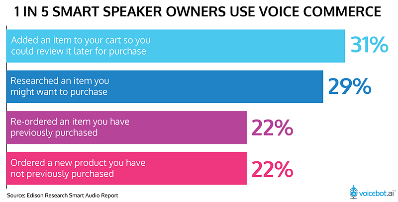 voice-commerce-smart-speaker-proprietari-01