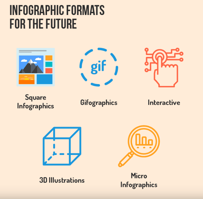 Infographic formats