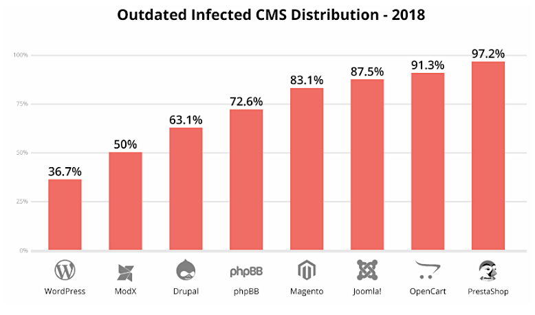Outdated infected CMS