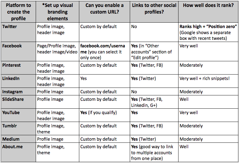 Social Media Accounts to Create