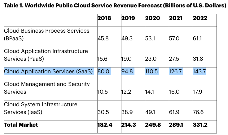 Worldwide Public Cloud Service Revenue Forecast