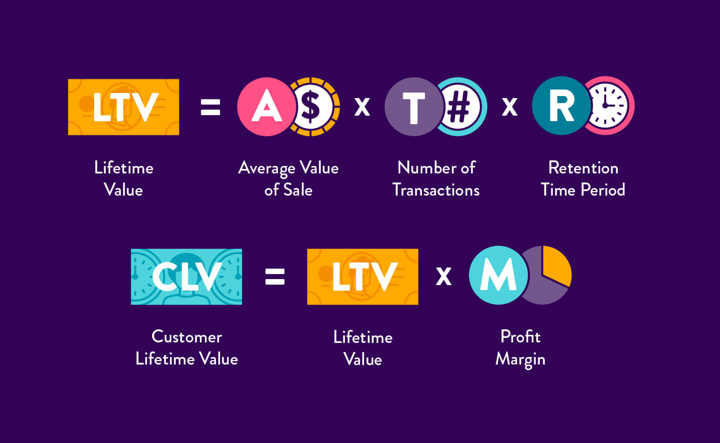 calculation-for-customer-lifetime-value