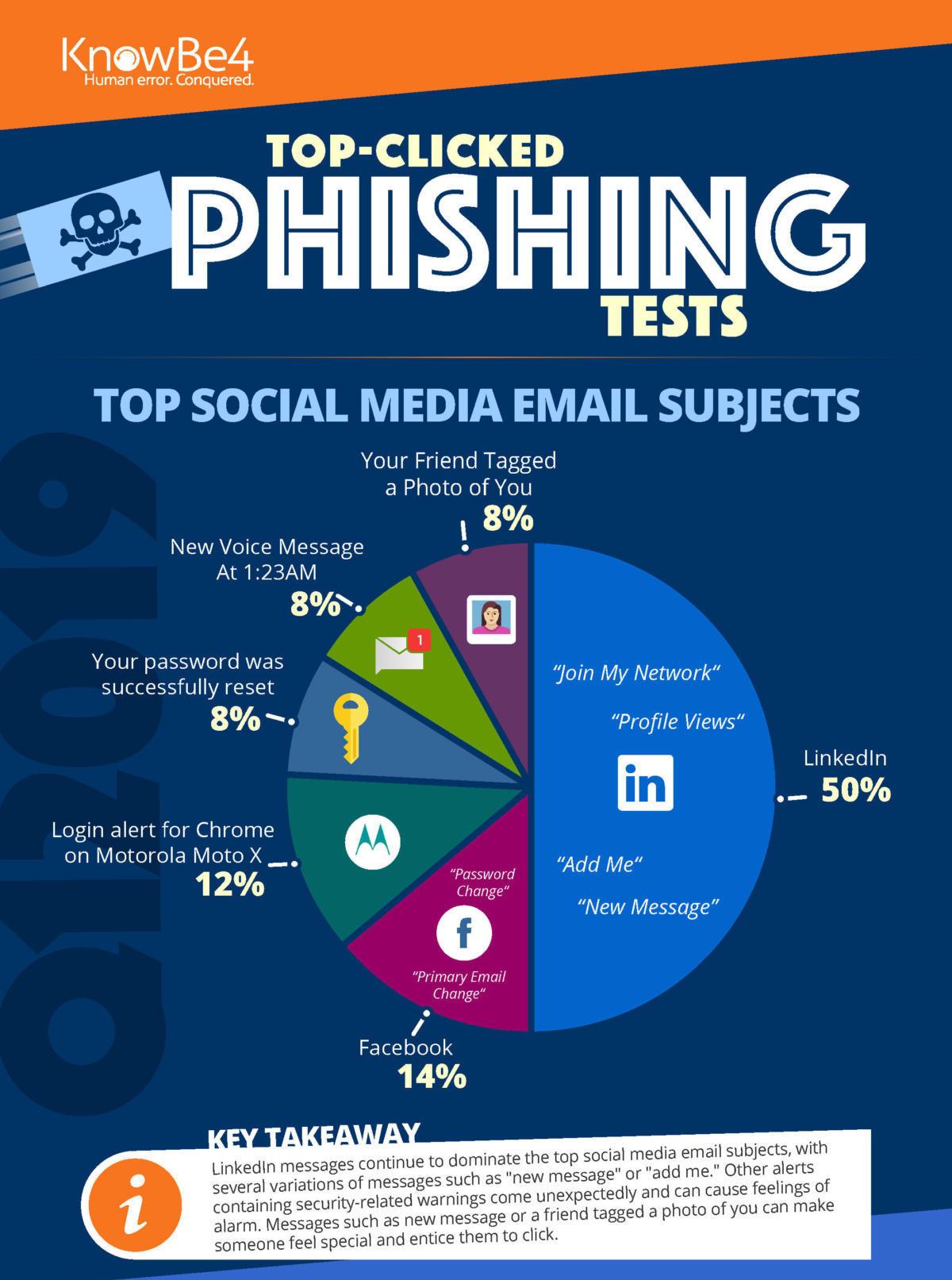 knowbe4-phishing-infografica