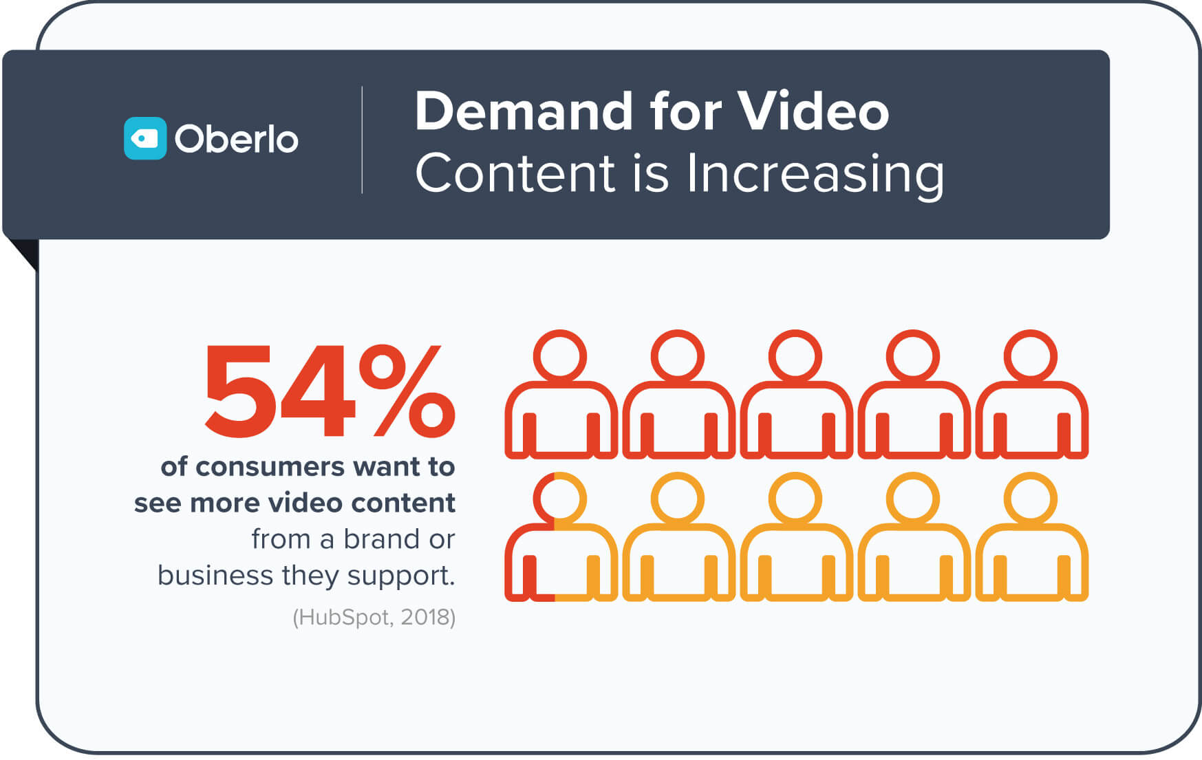 video-marketing-demand