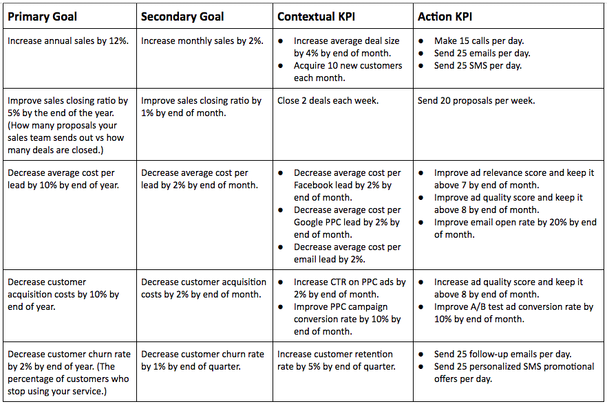 B2B Sales Team Goals and KPIs - table 2