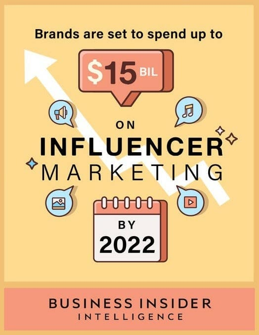 Business Insider Influencer Marketing spend