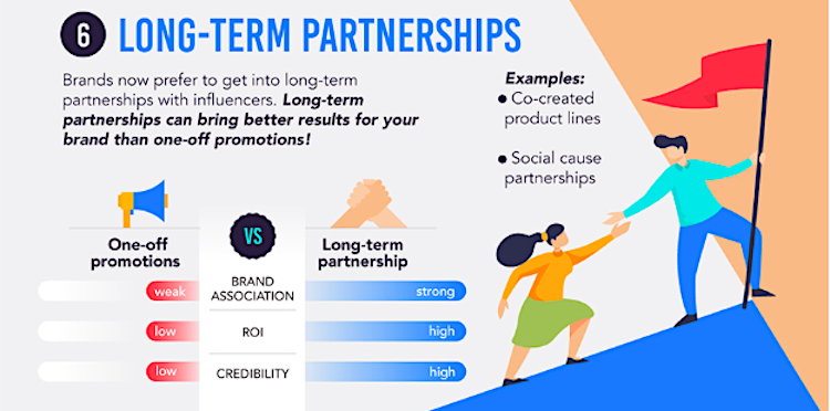 Influencer partnerships