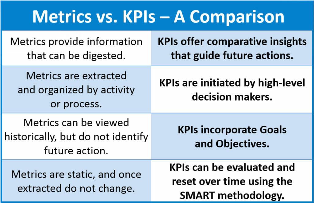 Metrics-v-KPIs