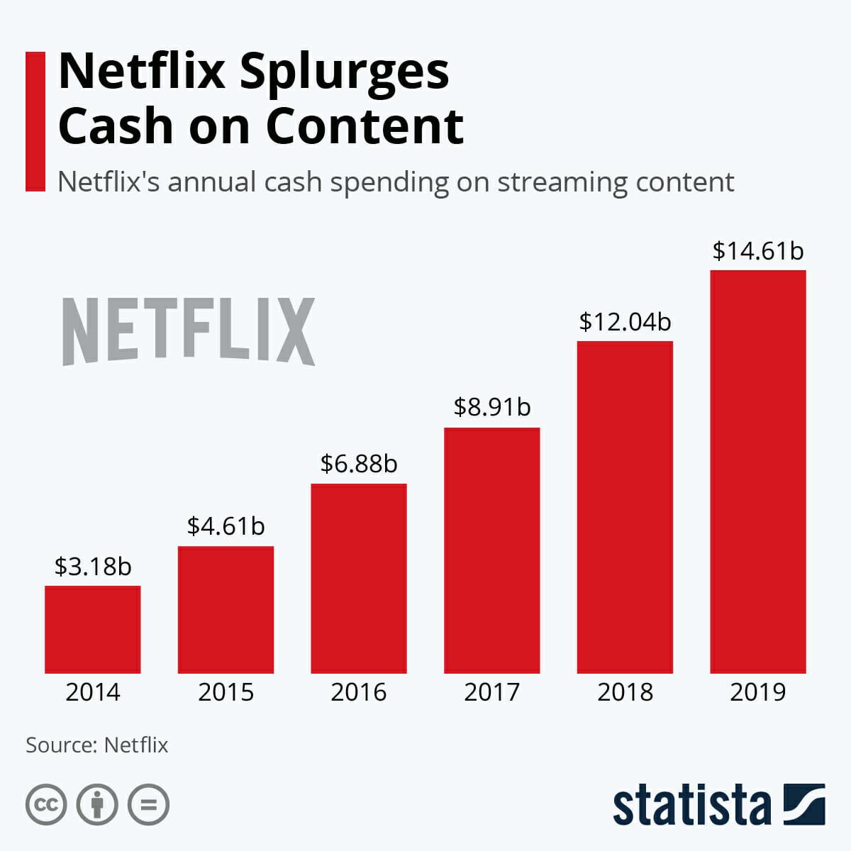 Netflix splurges cash on content