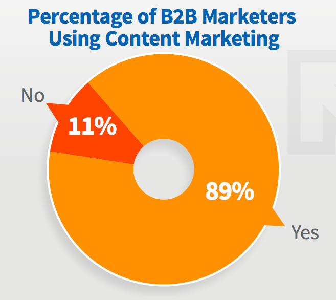 Percentuale di B2B che utilizzano Content Marketing