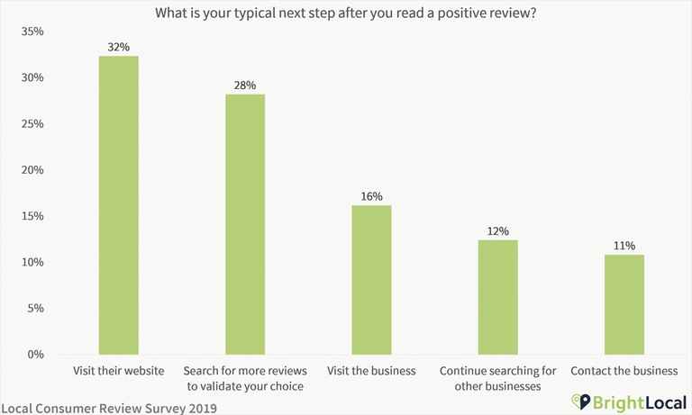 What-do-you-do-after-reading-a-positive-review-1-scaled
