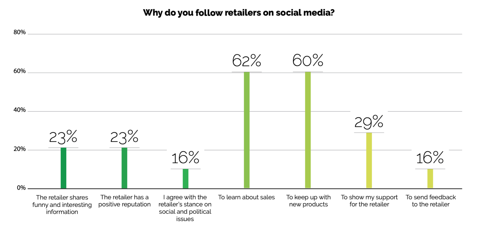 Why do you follow retailers on social