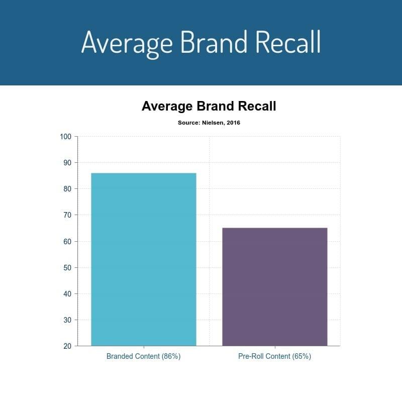 average brand recall