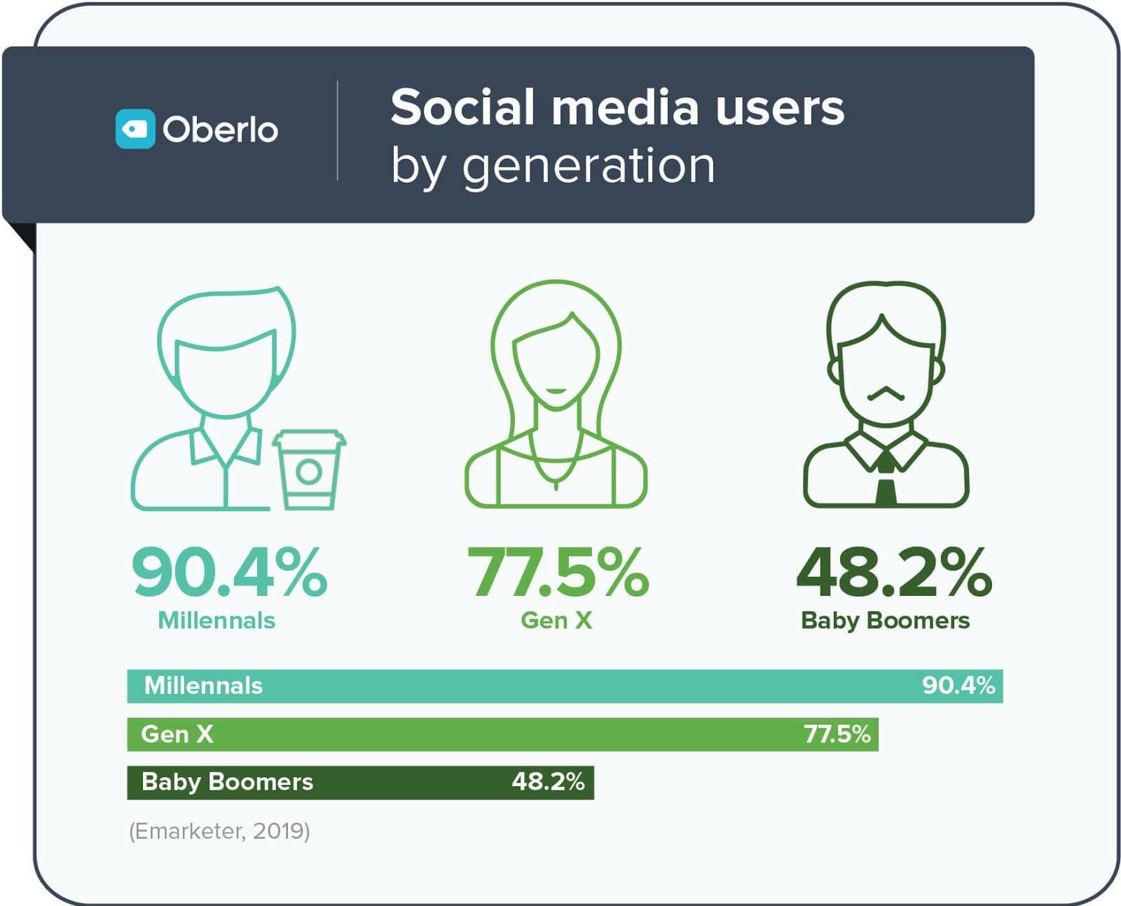 generazione di utilizzo dei social media