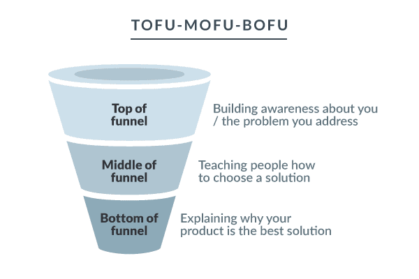 6 tofu mofu bofu 1