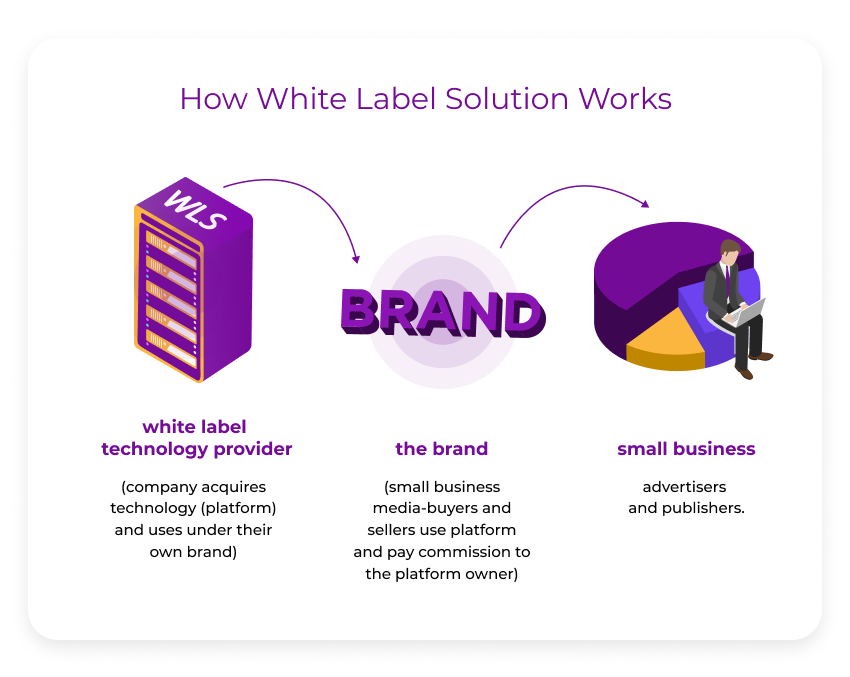 How White Label Solution Works 1