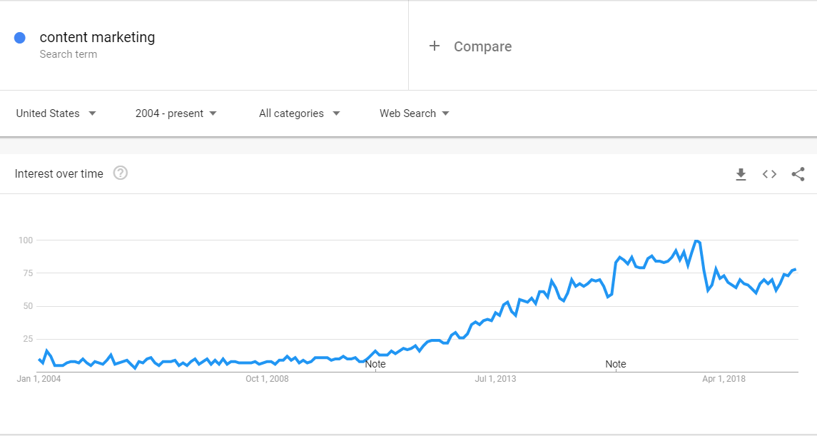 content marketing google trends