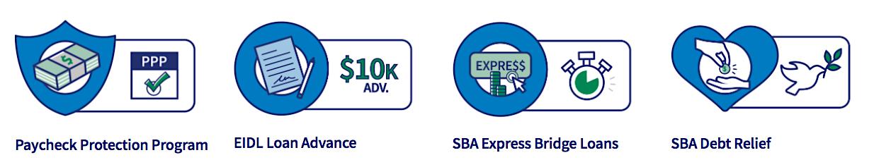 SBA Funding Options