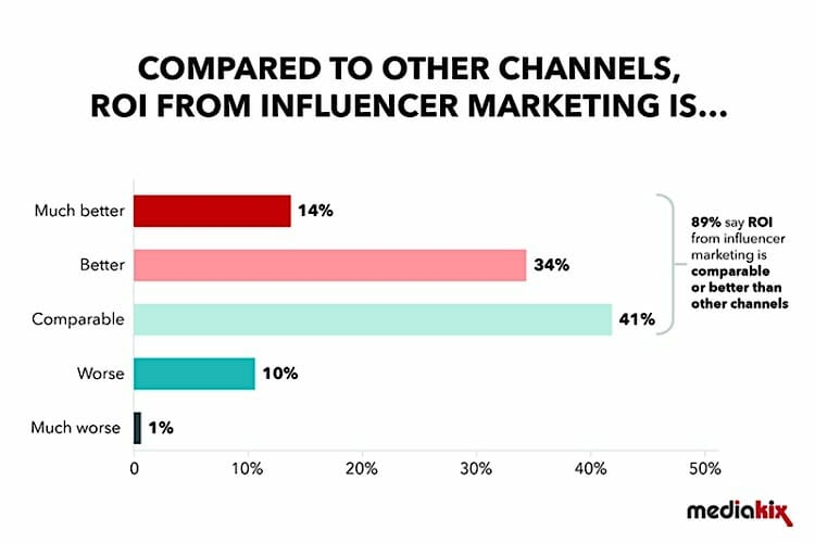 influencer-marketing-roi