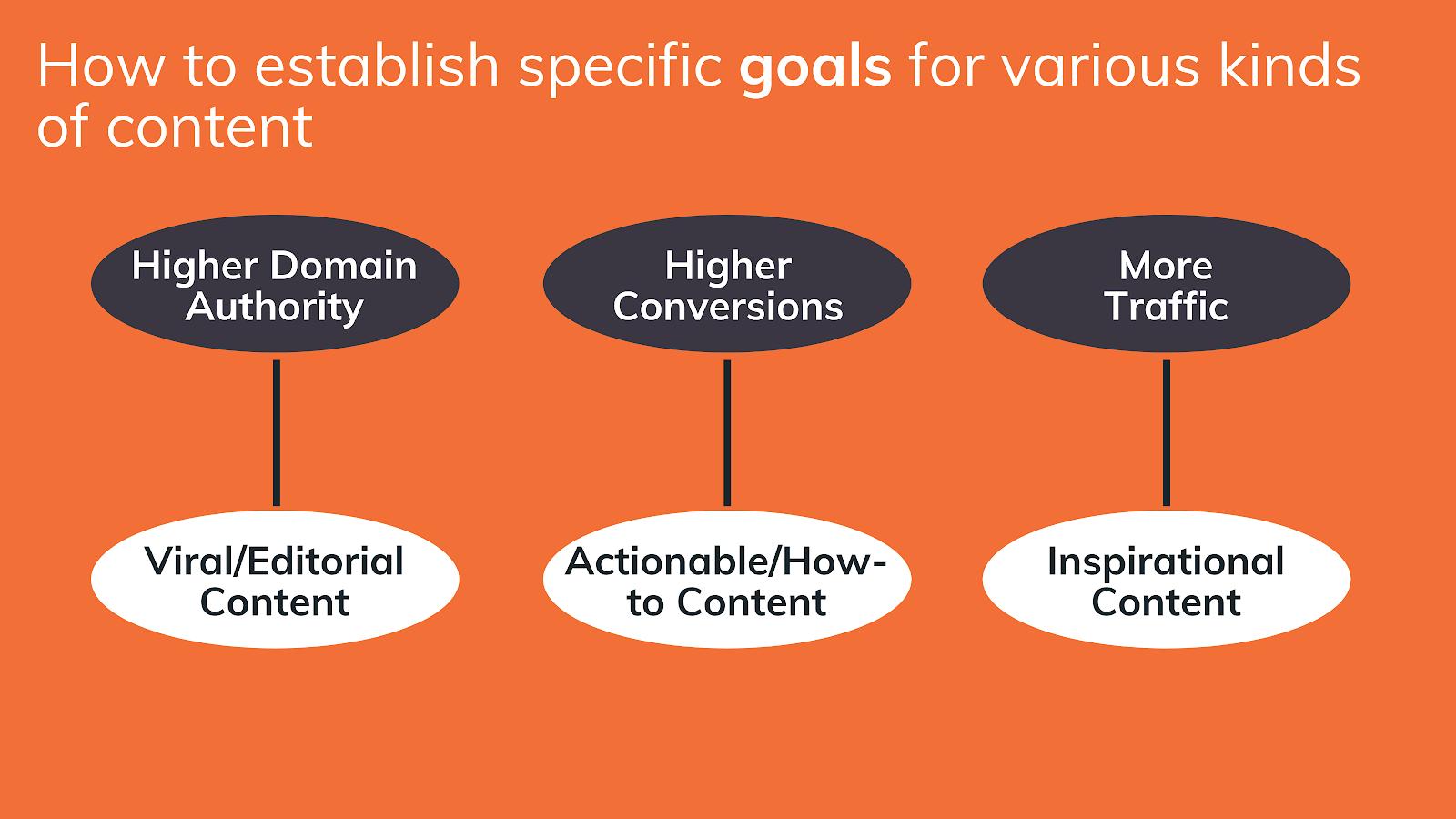 Obiettivi per contenuti diversi