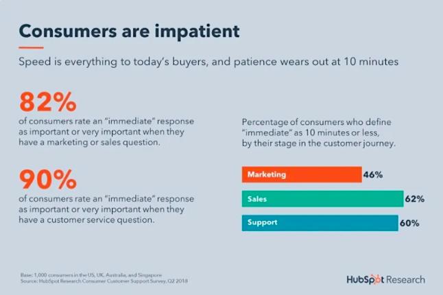 I consumatori di HubSpot sono impazienti