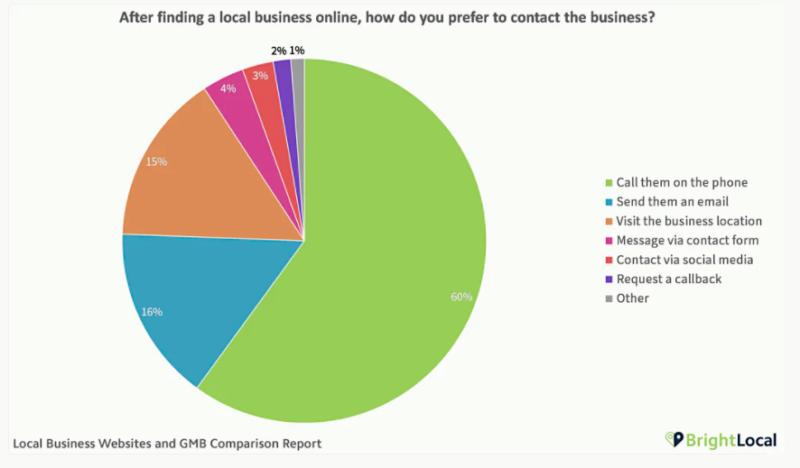 How do you prefer to contact a business