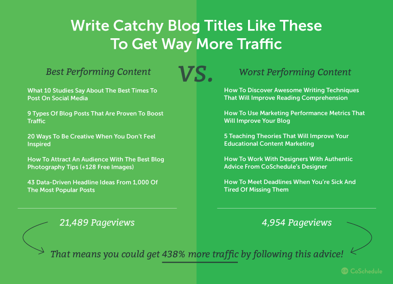 Catchy blog titles