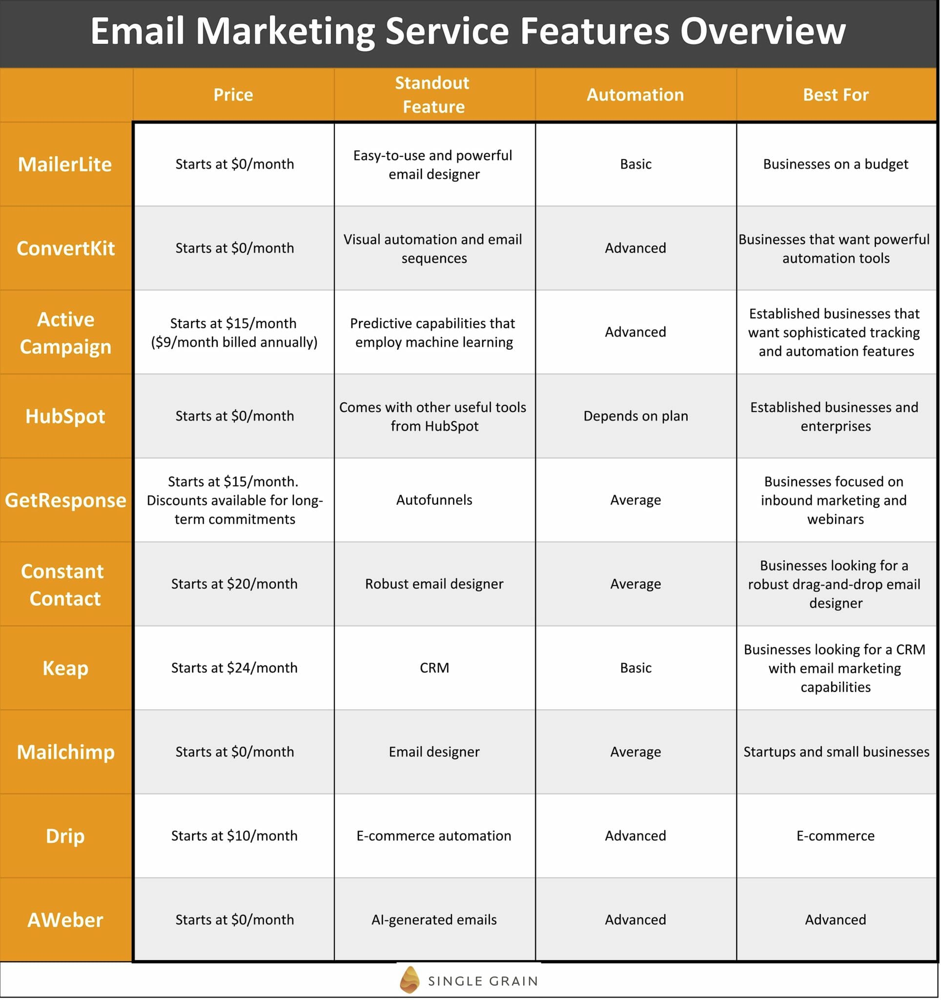 Email Marketing Service Features Overview