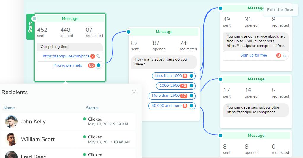 screenshot sendpulse.com 2020.06