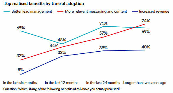 top-benefits-by-time-of-adoption