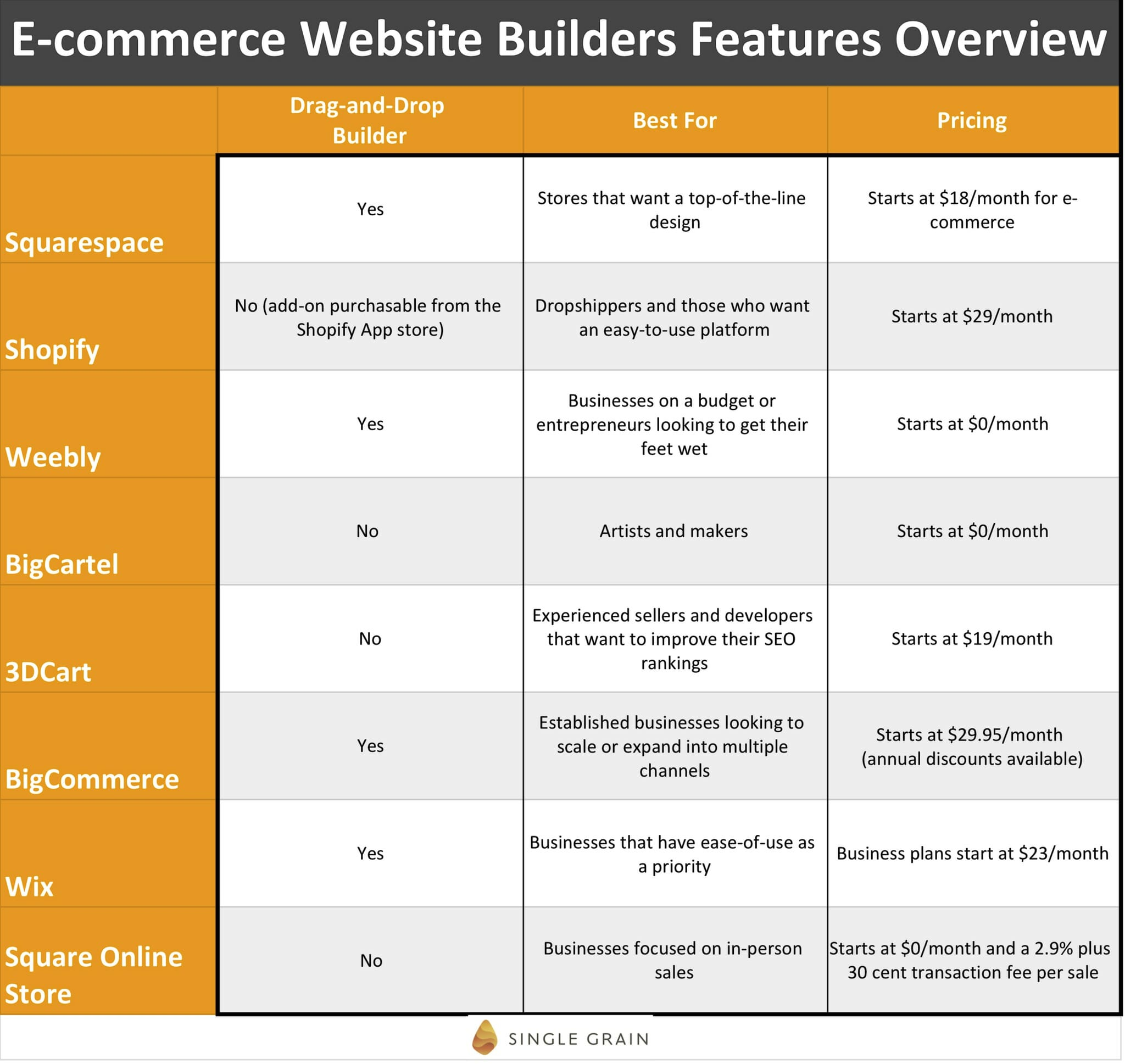 Chart - Ecommerce Website Builders Features Overview