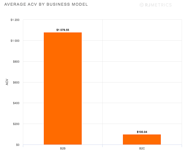 Average ACV by business model