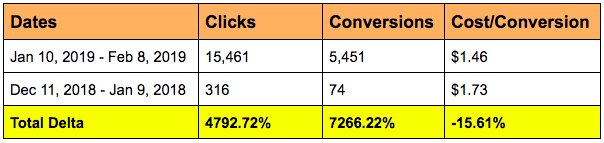 Axure Cost-Conversions