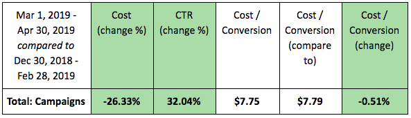 Axure cost, CTR and cost-conversion