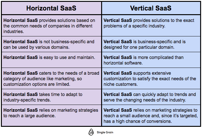 Horizontal vs Vertical SaaS chart(2)