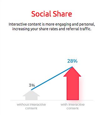 Social sharing interactive content