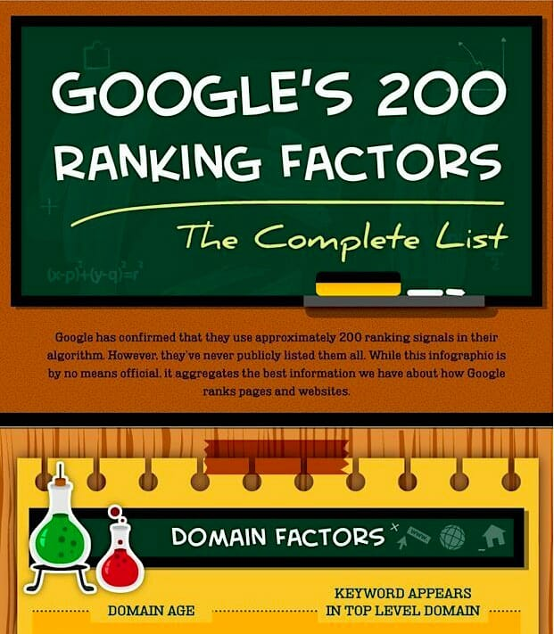 Google's 200 Ranking Factors IG