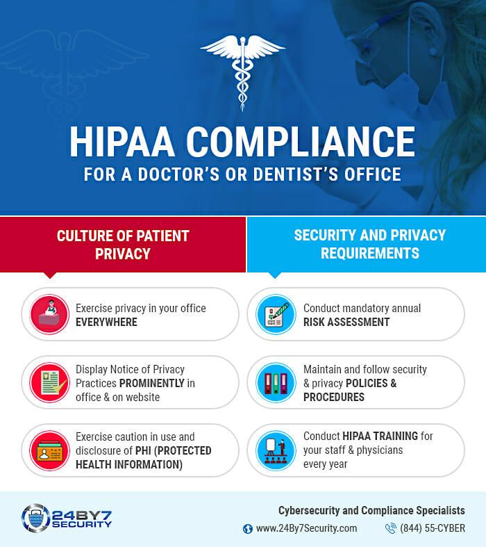 Hippa infographic