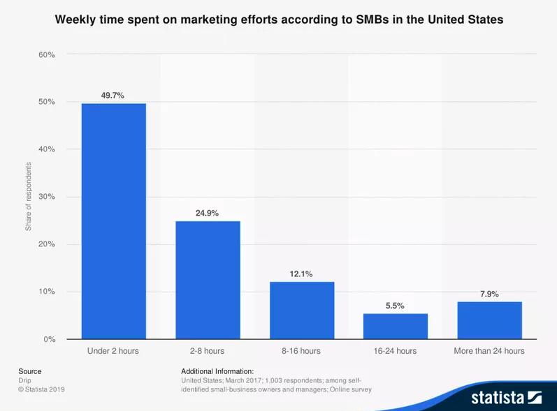 Time spent on marketing efforts
