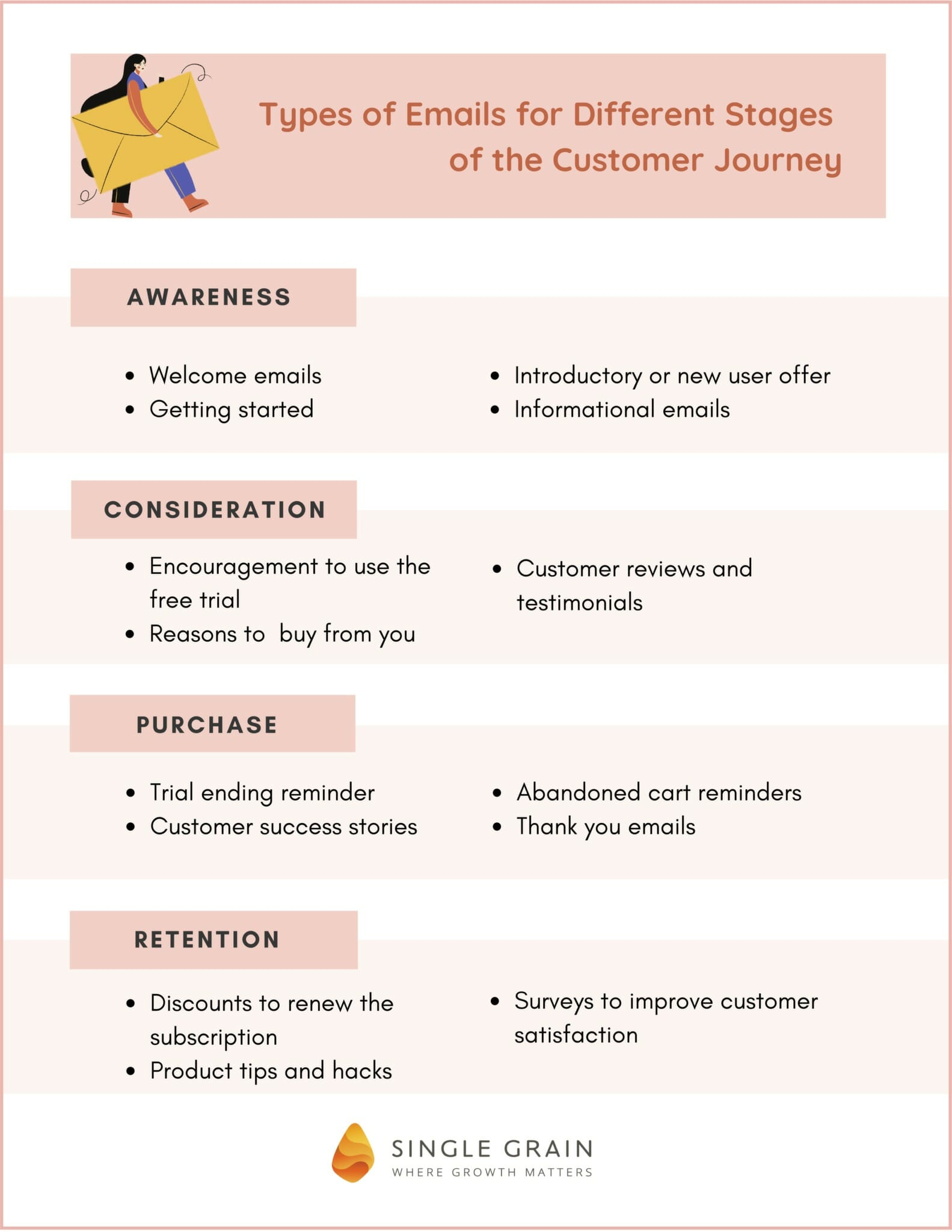 Types of Emails for Each Stage of the Customer Journey - Single Grain