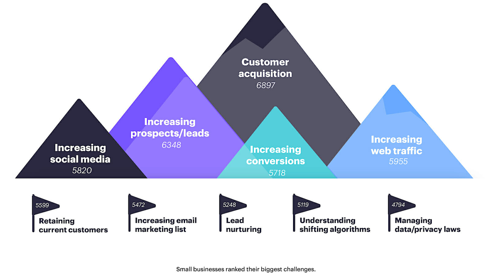 smb-guide-ranked-biggest-marketing-challenges