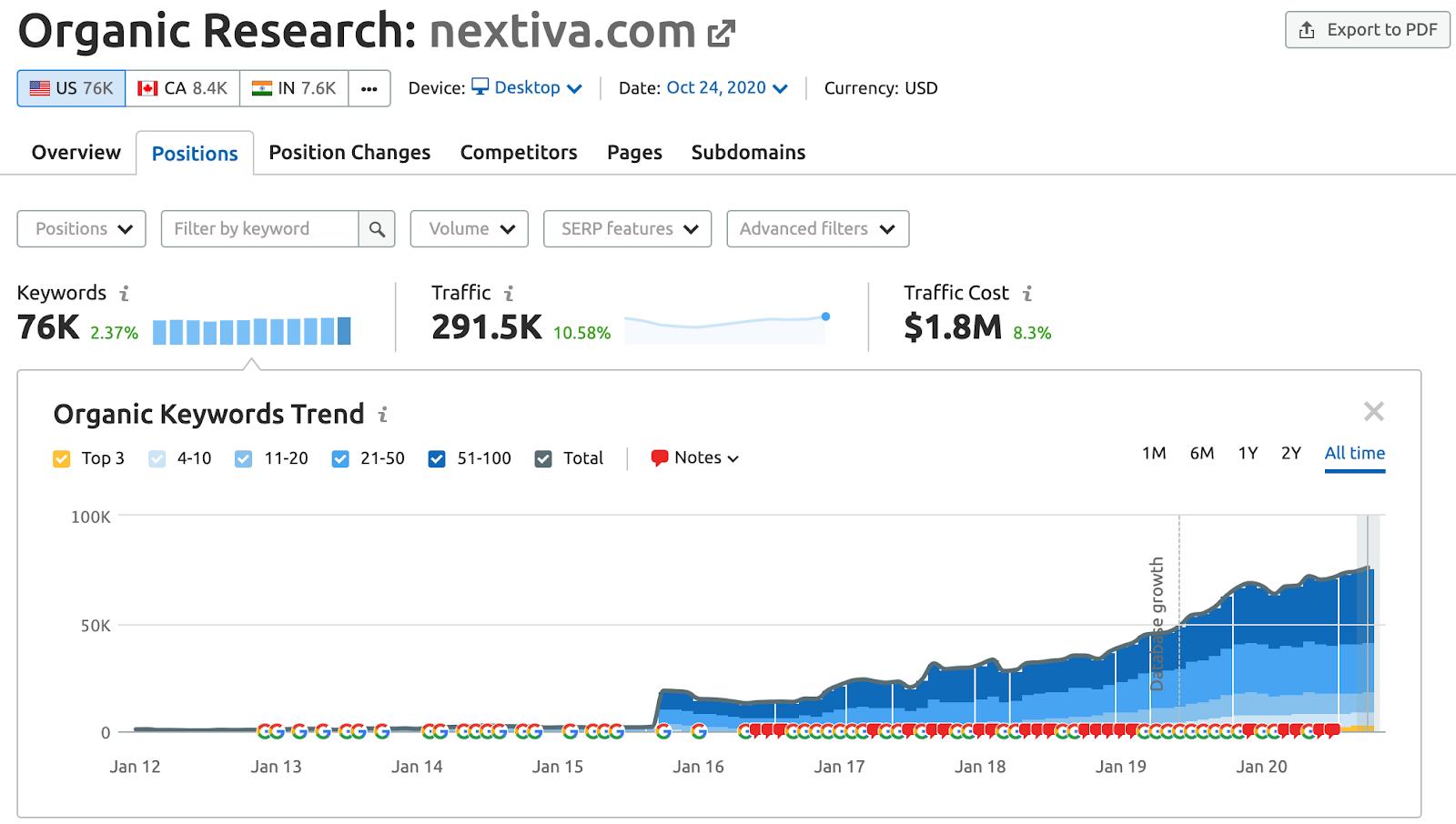 1 Nextiva Organic Traffic Growth