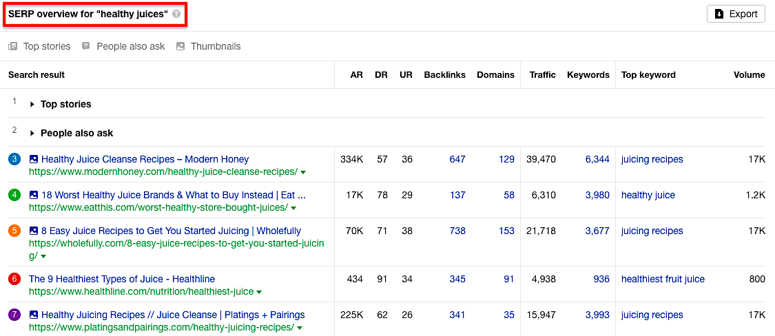 Ahrefs SERPs overview