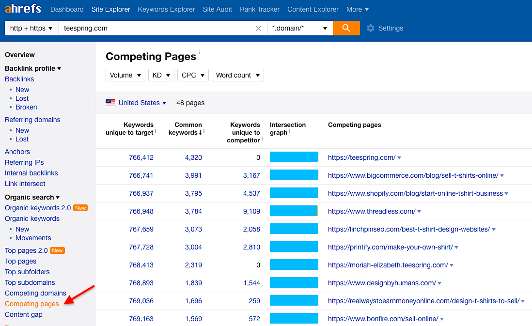Ahrefs competing pages