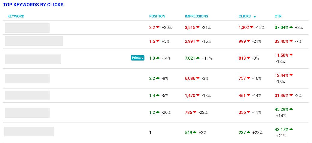 ClickFlow top keywords by click list