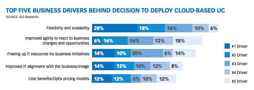 TOP FIVE BUSINESS DRIVERS BEHIND DECISION TO DEPLOY CLOUD-BASED UC