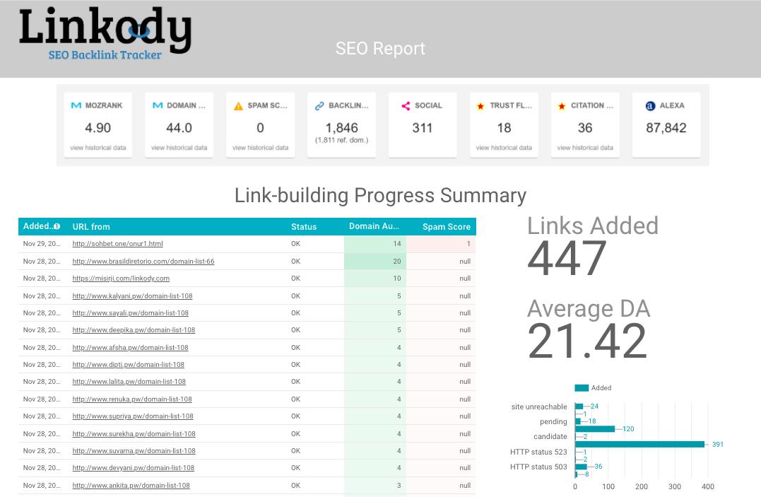 Linkody Backlinks Report Template