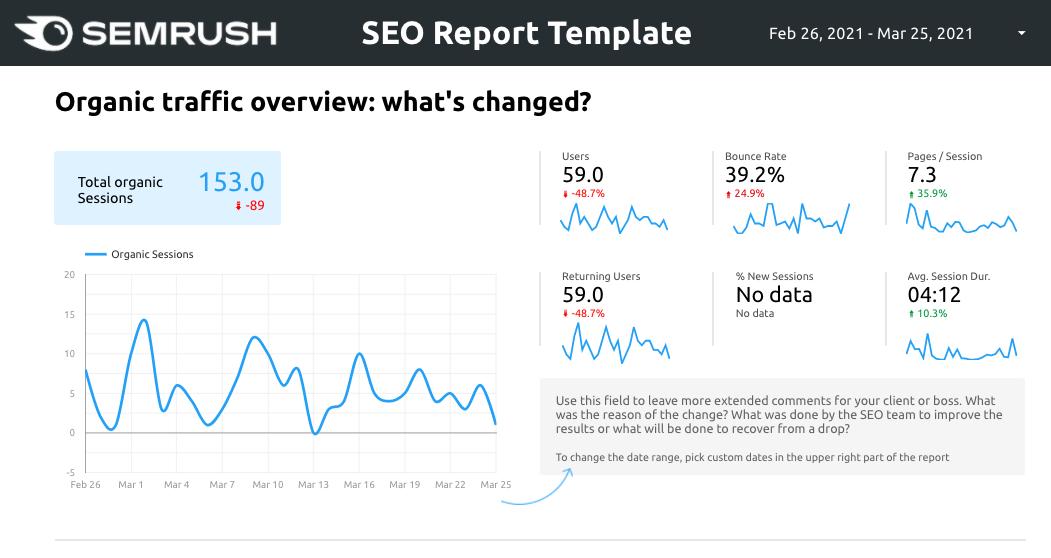 SEMrush Google Data Studio SEO Report Template